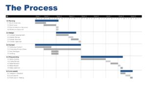 Web Development Process | Hyperweb.ca